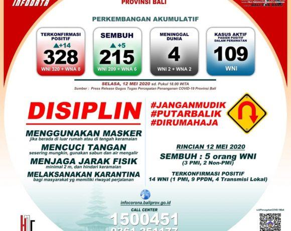 Update Penanggulangan Covid-19 di Bali, Selasa (12/5)